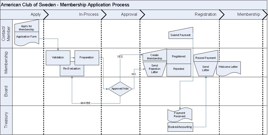 Membership Process Diagram